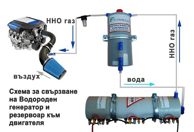 Схема на монтаж на HHO генератор на газ на Браун (водородна клетка) на автомобил