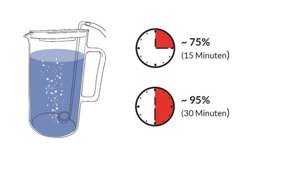 насищане на вода с водород в кана